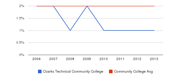 Ozarks Technical Community College Asian&nbsp(2006-2013)