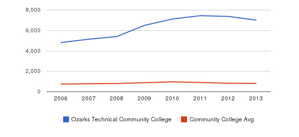 Ozarks Technical Community College Full-Time Students&nbsp(2006-2013)