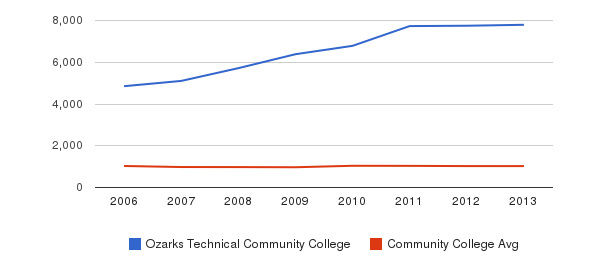 Ozarks Technical Community College Part-Time Students&nbsp(2006-2013)
