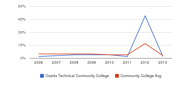 Ozarks Technical Community College Unknown&nbsp(2006-2013)