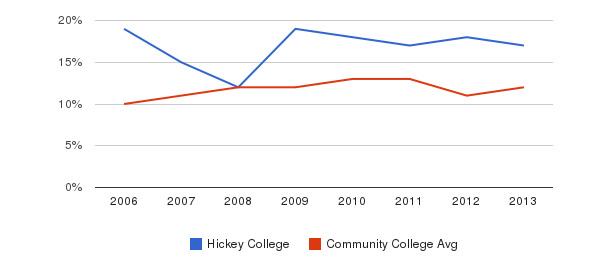 Hickey College Black&nbsp(2006-2013)
