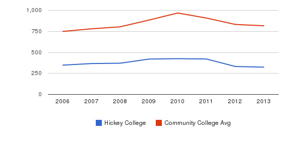 Hickey College Full-Time Students&nbsp(2006-2013)