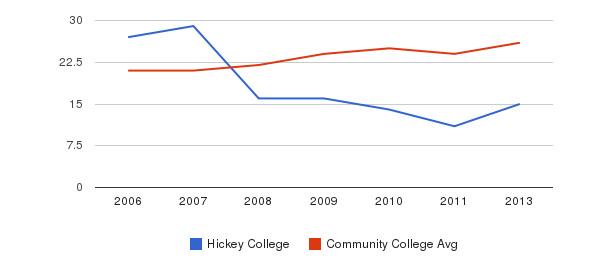 Hickey College student staff&nbsp(2006-2013)