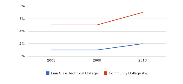 Linn State Technical College Hispanic&nbsp(2008-2013)