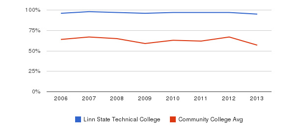 Linn State Technical College White&nbsp(2006-2013)