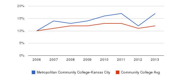 Metropolitan Community College-Kansas City Black&nbsp(2006-2013)