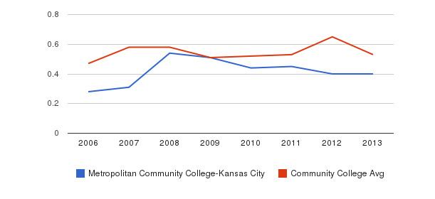 Metropolitan Community College-Kansas City Diversity Score&nbsp(2006-2013)