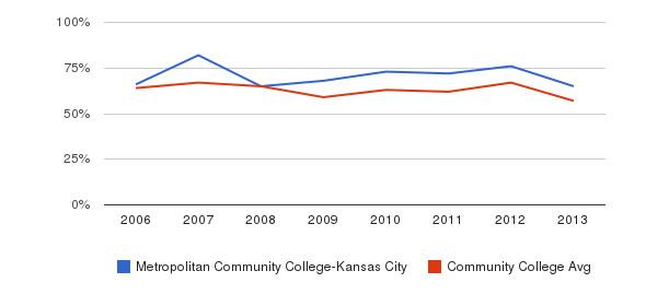 Metropolitan Community College-Kansas City White&nbsp(2006-2013)