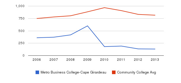 Metro Business College-Cape Girardeau Full-Time Students&nbsp(2006-2013)
