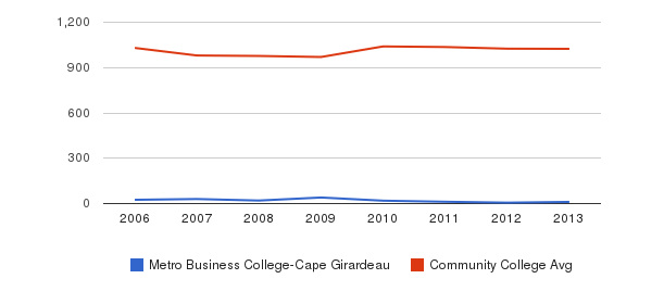 Metro Business College-Cape Girardeau Part-Time Students&nbsp(2006-2013)