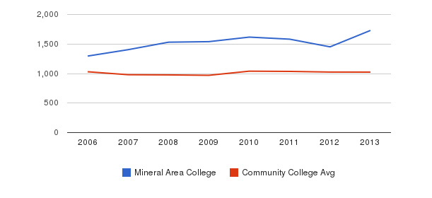 Mineral Area College Part-Time Students&nbsp(2006-2013)