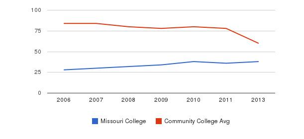 Missouri College Total Faculty&nbsp(2006-2013)