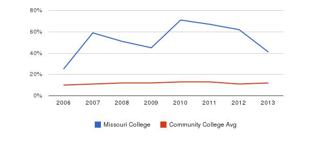 Missouri College Black&nbsp(2006-2013)
