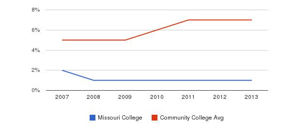 Missouri College Hispanic&nbsp(2007-2013)
