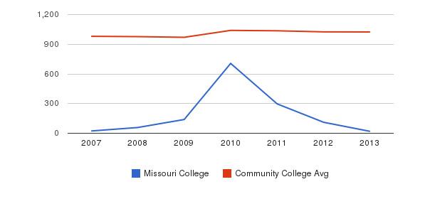 Missouri College Part-Time Students&nbsp(2007-2013)