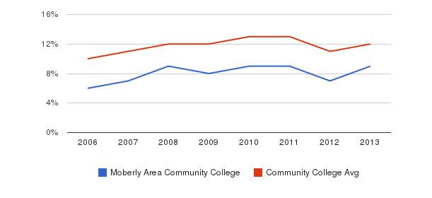 Moberly Area Community College Black&nbsp(2006-2013)
