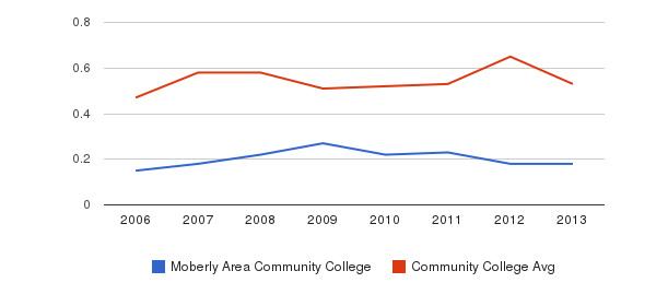 Moberly Area Community College Diversity Score&nbsp(2006-2013)