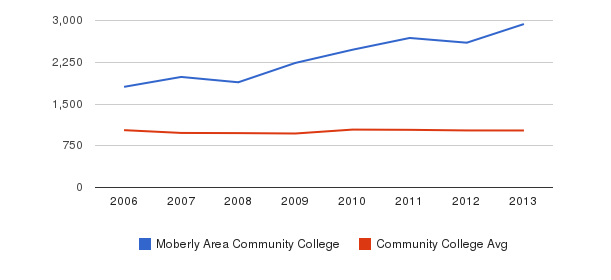 Moberly Area Community College Part-Time Students&nbsp(2006-2013)