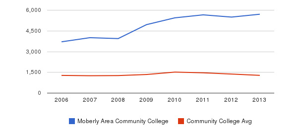 Moberly Area Community College Total Enrollment&nbsp(2006-2013)