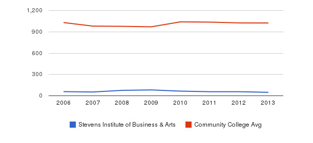 Stevens Institute of Business & Arts Part-Time Students&nbsp(2006-2013)