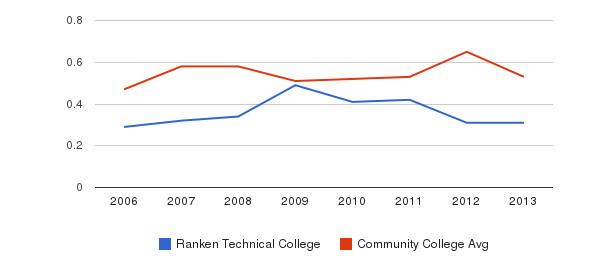 Ranken Technical College Diversity Score&nbsp(2006-2013)