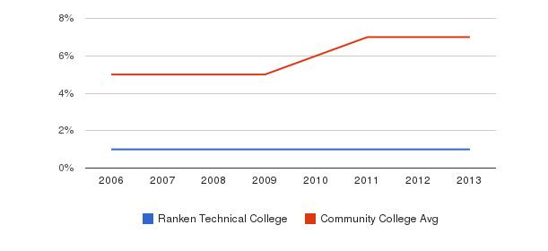 Ranken Technical College Hispanic&nbsp(2006-2013)