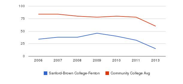 Sanford-Brown College-Fenton Total Faculty&nbsp(2006-2013)