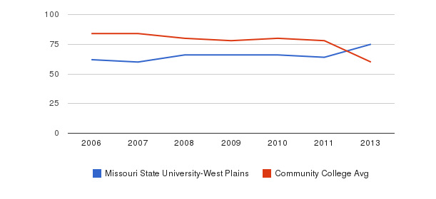 Missouri State University-West Plains Total Faculty&nbsp(2006-2013)