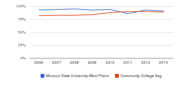Missouri State University-West Plains % Students Receiving Some Financial Aid&nbsp(2006-2013)