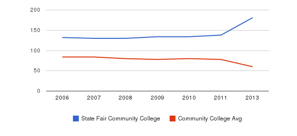 State Fair Community College Total Faculty&nbsp(2006-2013)