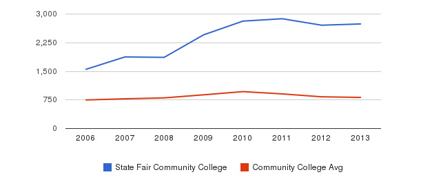 State Fair Community College Full-Time Students&nbsp(2006-2013)