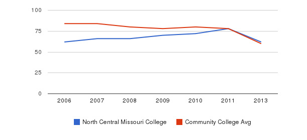 North Central Missouri College Total Faculty&nbsp(2006-2013)