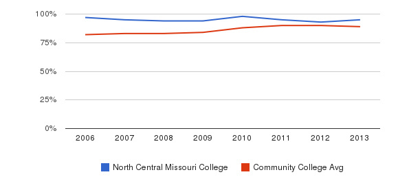 North Central Missouri College % Students Receiving Some Financial Aid&nbsp(2006-2013)