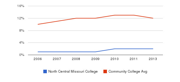 North Central Missouri College Black&nbsp(2006-2013)