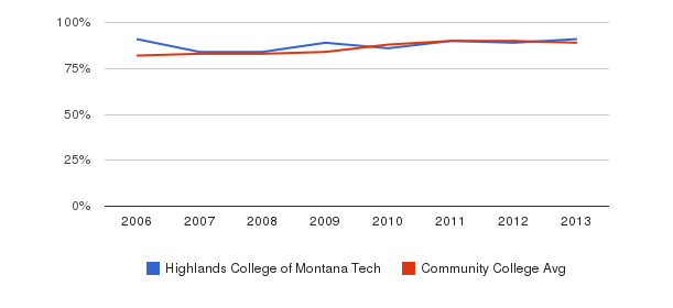 Highlands College of Montana Tech % Students Receiving Some Financial Aid&nbsp(2006-2013)