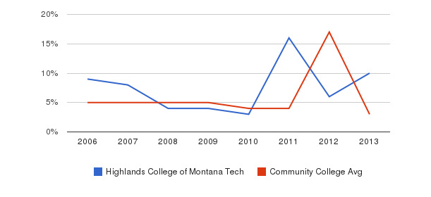 Highlands College of Montana Tech Unknown&nbsp(2006-2013)