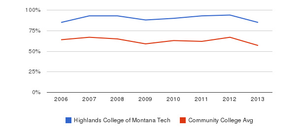 Highlands College of Montana Tech White&nbsp(2006-2013)