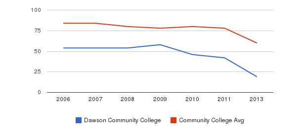 Dawson Community College Total Faculty&nbsp(2006-2013)