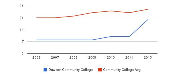 Dawson Community College student staff&nbsp(2006-2013)
