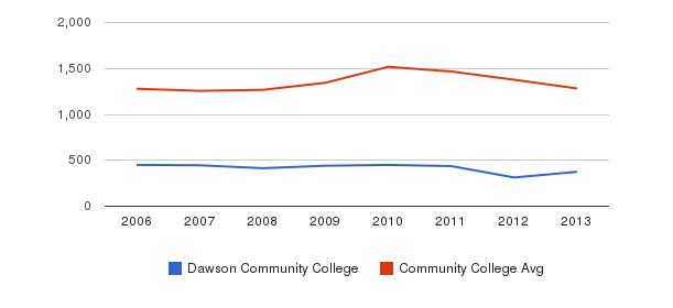 Dawson Community College Total Enrollment&nbsp(2006-2013)