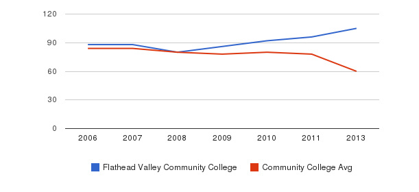 Flathead Valley Community College Total Faculty&nbsp(2006-2013)