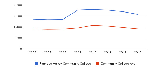Flathead Valley Community College Total Enrollment&nbsp(2006-2013)