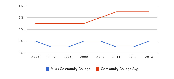 Miles Community College Hispanic&nbsp(2006-2013)