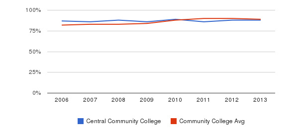 Central Community College % Students Receiving Some Financial Aid&nbsp(2006-2013)