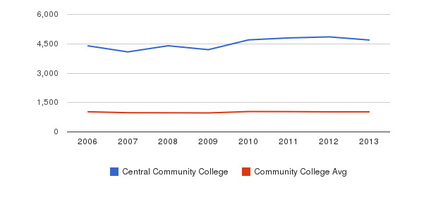 Central Community College Part-Time Students&nbsp(2006-2013)