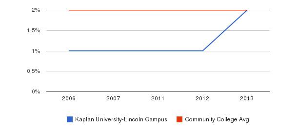 Kaplan University-Lincoln Campus Asian&nbsp(2006-2013)