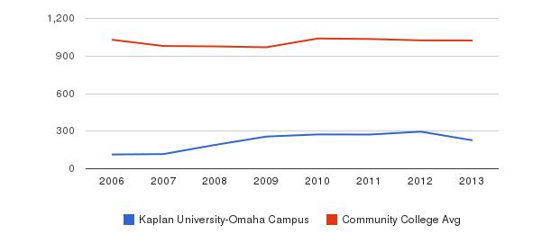 Kaplan University-Omaha Campus Part-Time Students&nbsp(2006-2013)