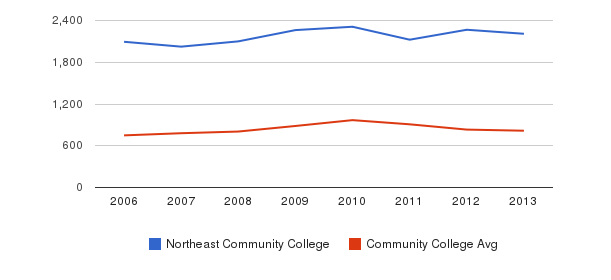 Northeast Community College Full-Time Students&nbsp(2006-2013)