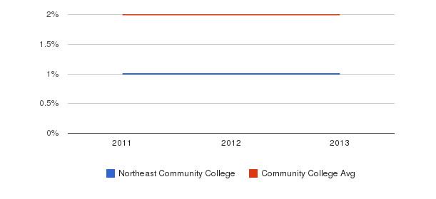 Northeast Community College More&nbsp(2011-2013)