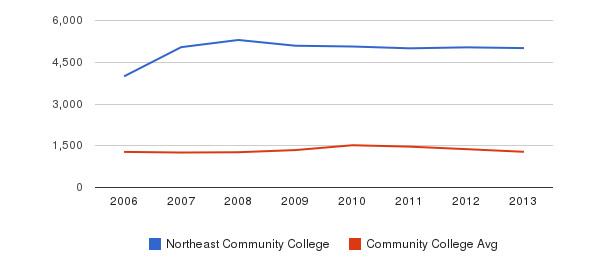 Northeast Community College Total Enrollment&nbsp(2006-2013)